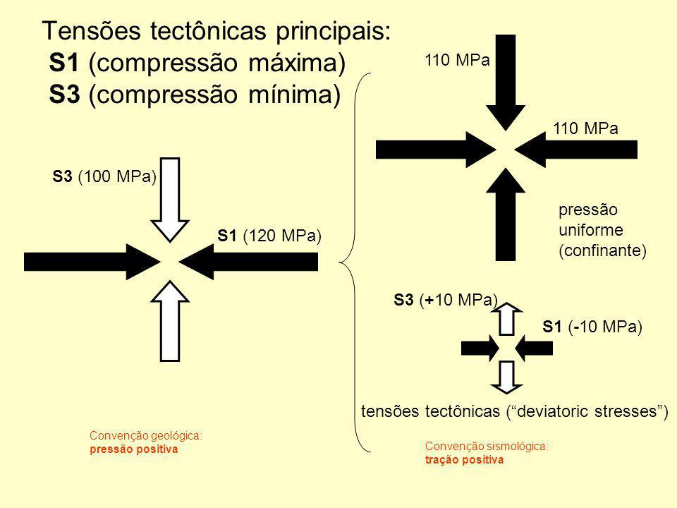 Tensões tectônicas principais: S1 (compressão máxima) S3 (compressão mínima)