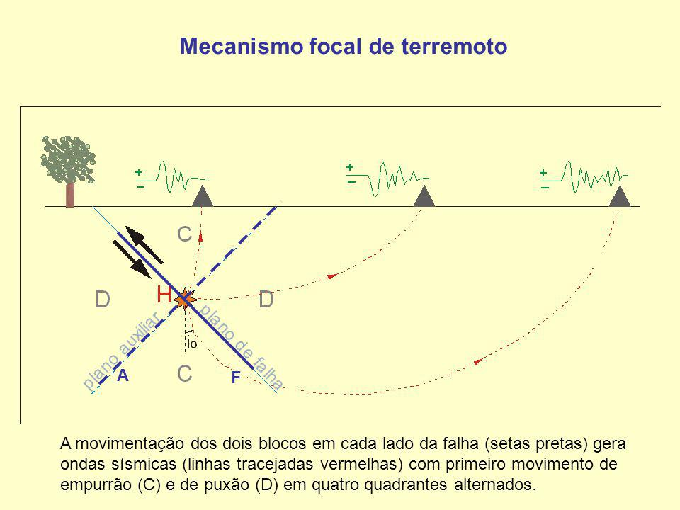 Mecanismo focal de terremoto