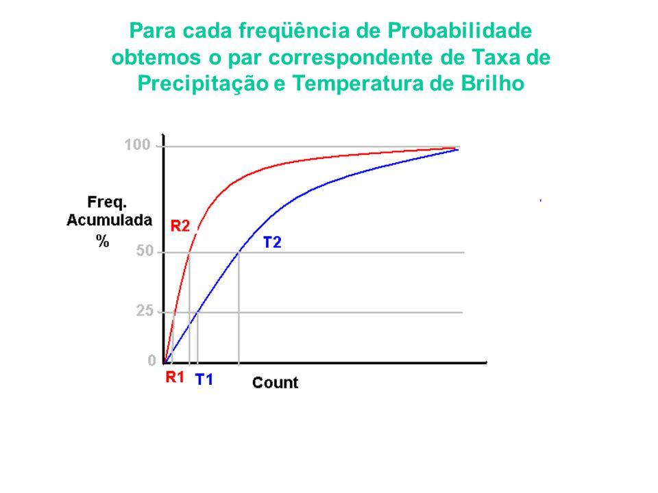 Para cada freqüência de Probabilidade obtemos o par correspondente de Taxa de Precipitação e Temperatura de Brilho