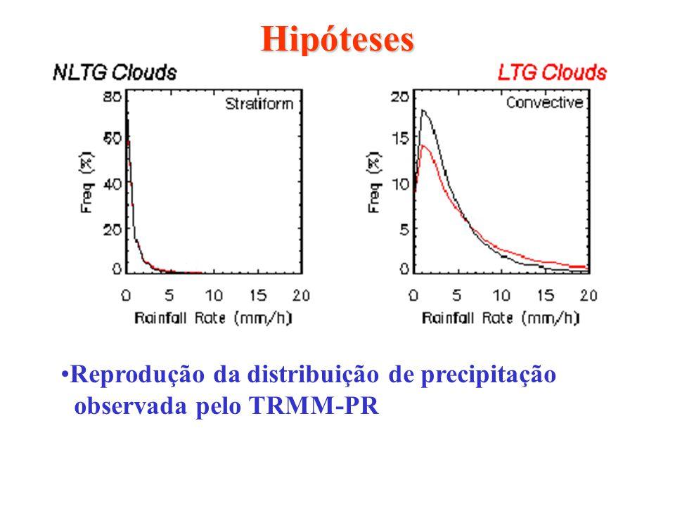 Hipóteses Raios estão associados com partículas de gelo;