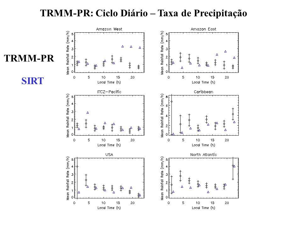 TRMM-PR: Ciclo Diário – Taxa de Precipitação
