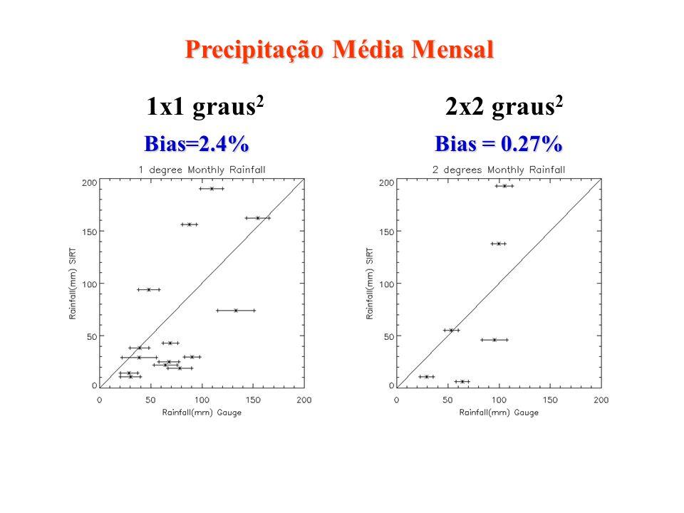 Precipitação Média Mensal