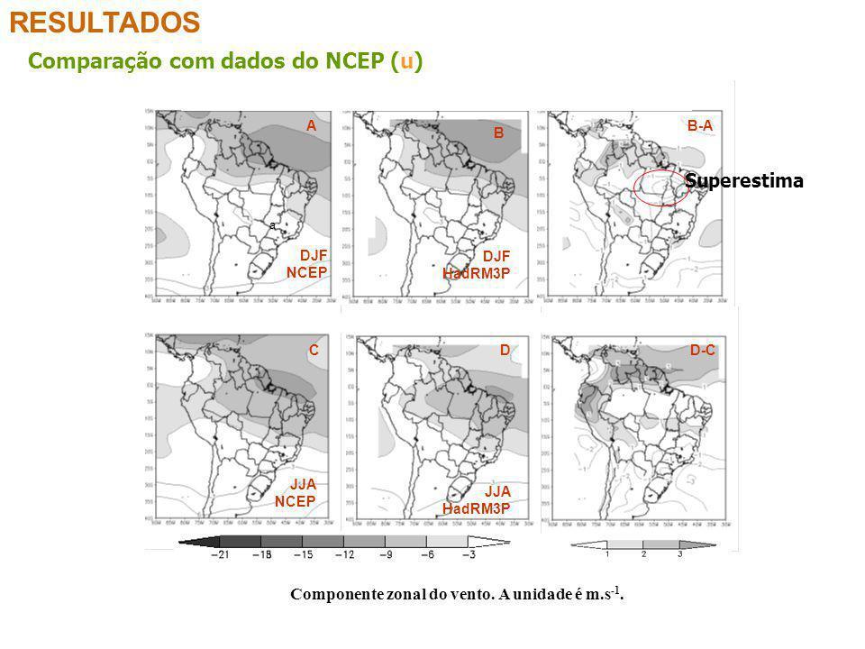 RESULTADOS Comparação com dados do NCEP (u) Superestima
