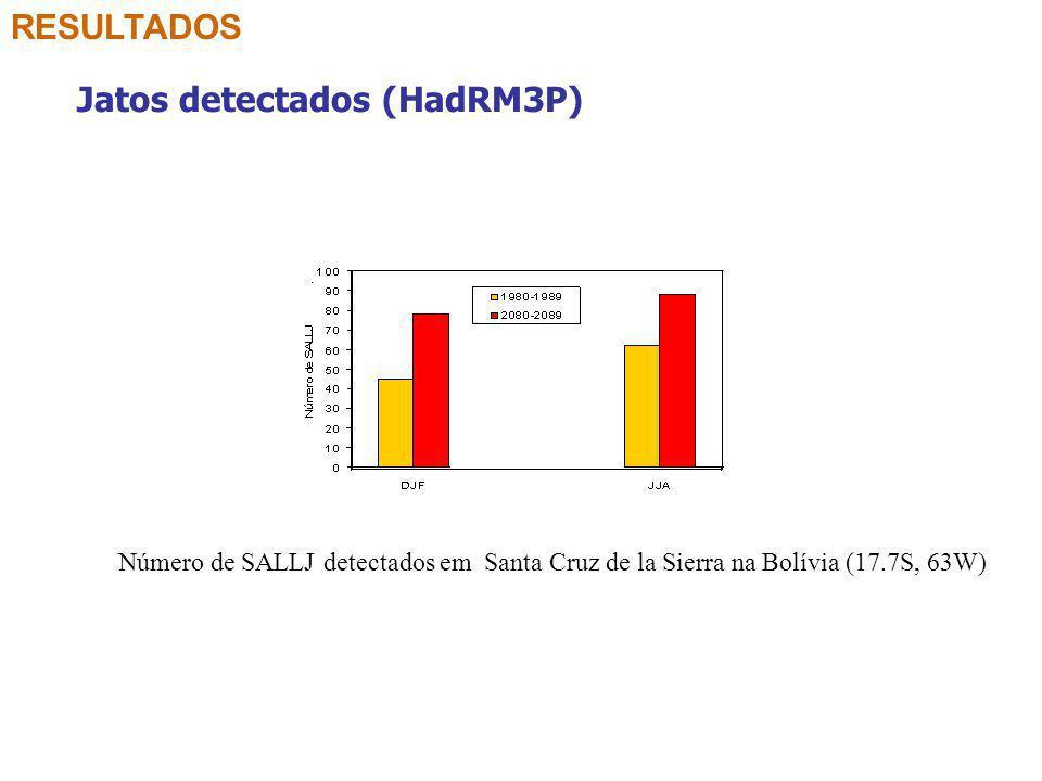Jatos detectados (HadRM3P)