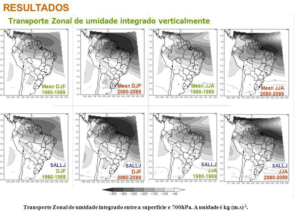 RESULTADOS Transporte Zonal de umidade integrado verticalmente