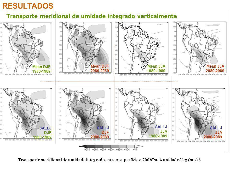 RESULTADOS Transporte meridional de umidade integrado verticalmente