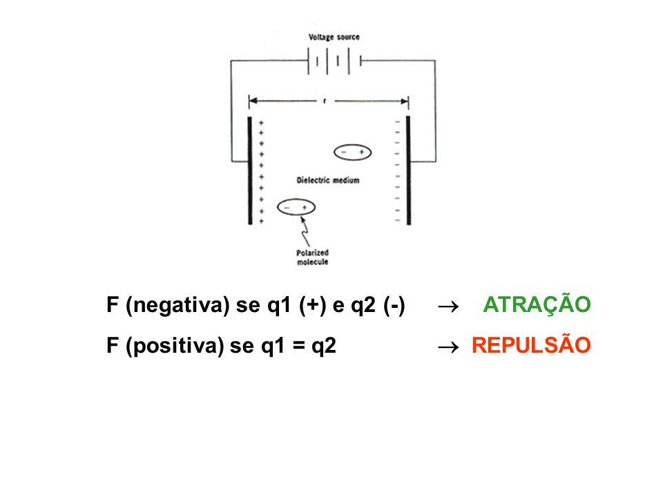 F (negativa) se q1 (+) e q2 (-)  ATRAÇÃO