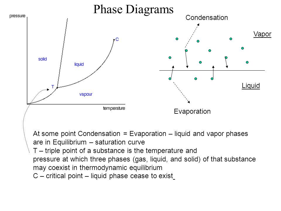 Phase Diagrams Condensation Vapor Liquid Evaporation