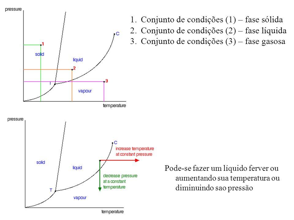 Conjunto de condições (1) – fase sólida
