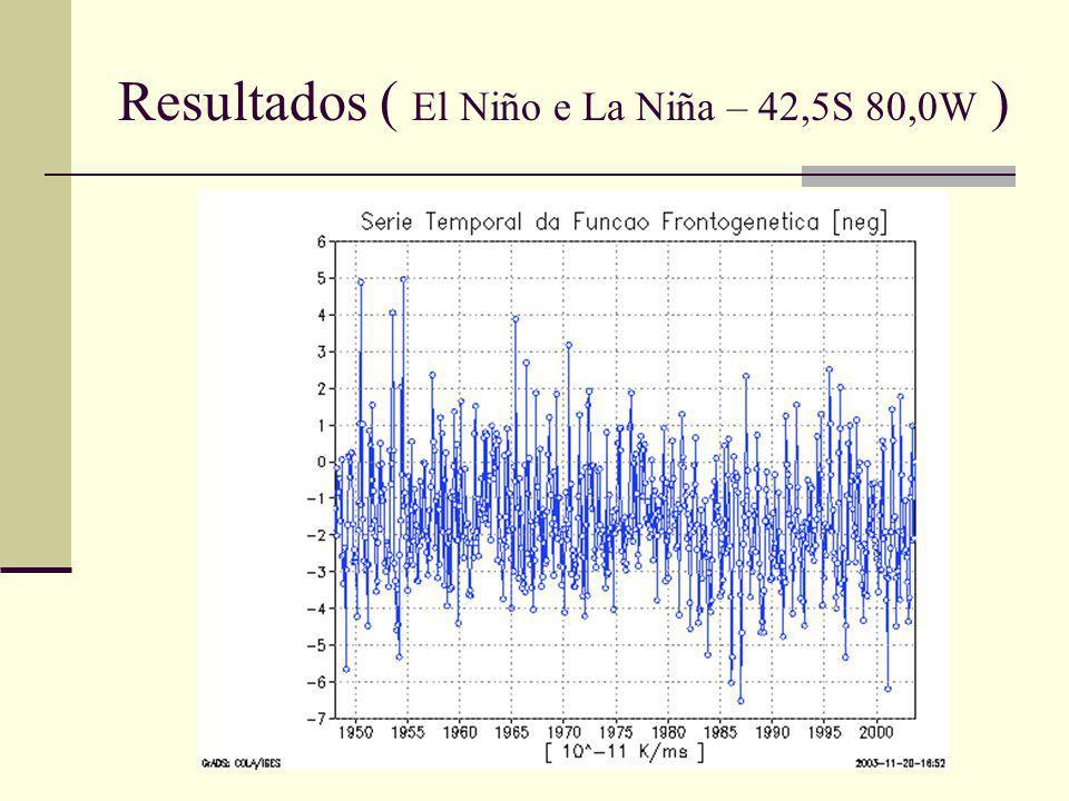 Resultados ( El Niño e La Niña – 42,5S 80,0W )