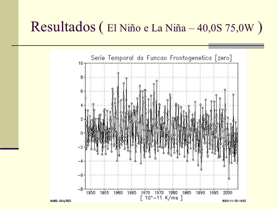 Resultados ( El Niño e La Niña – 40,0S 75,0W )