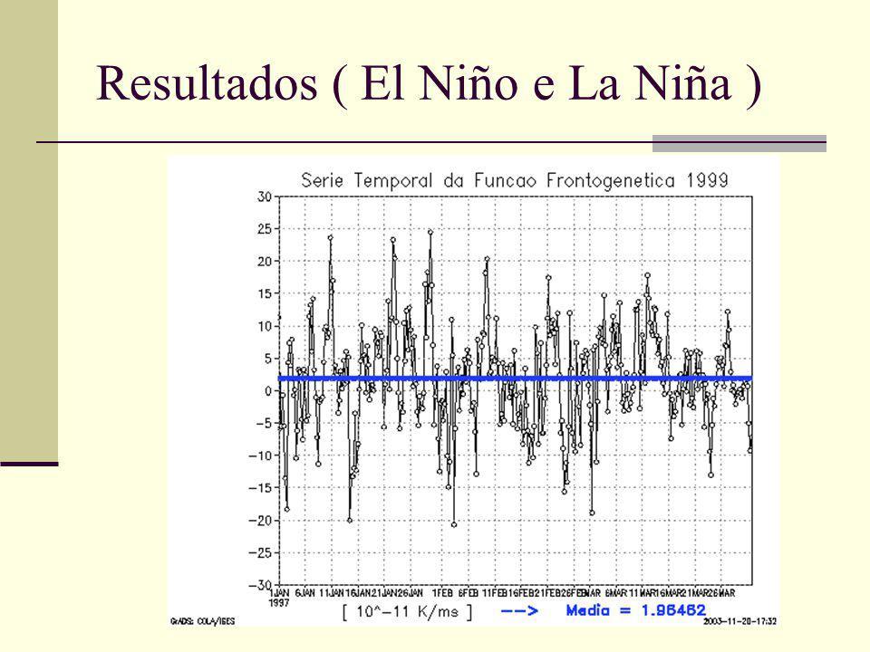 Resultados ( El Niño e La Niña )