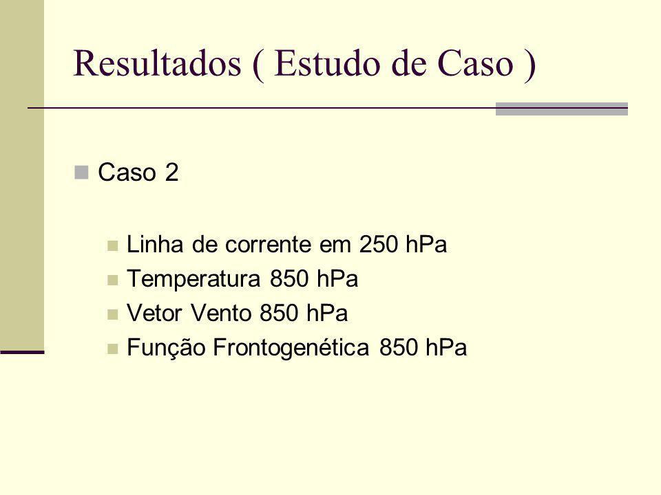 Resultados ( Estudo de Caso )