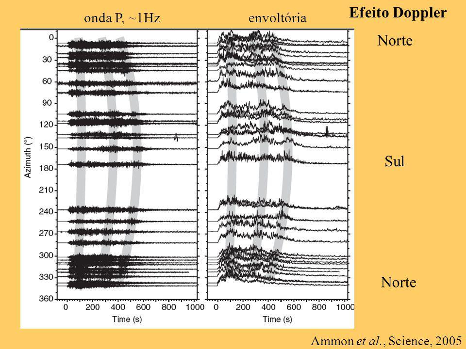 Efeito Doppler Norte Sul Norte onda P, ~1Hz envoltória