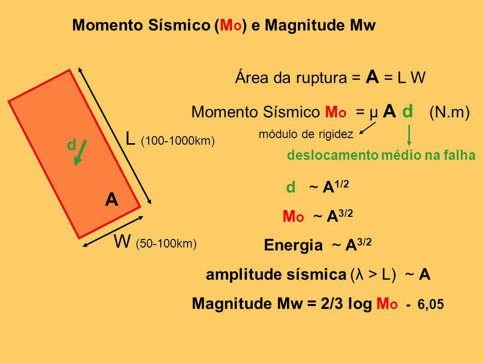 Momento Sísmico (Mo) e Magnitude Mw deslocamento médio na falha