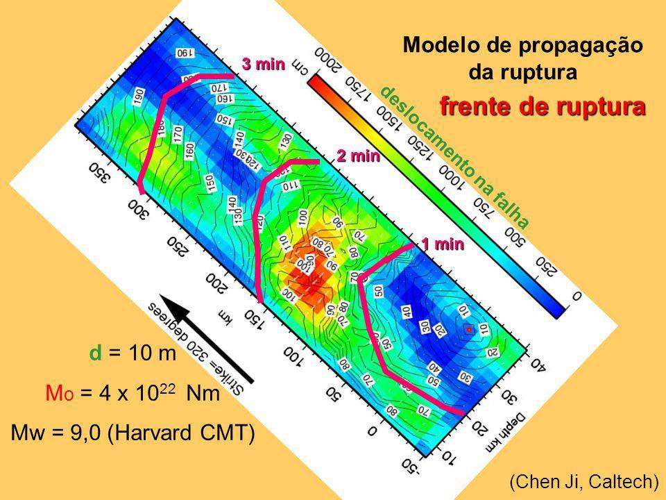 frente de ruptura Modelo de propagação da ruptura d = 10 m