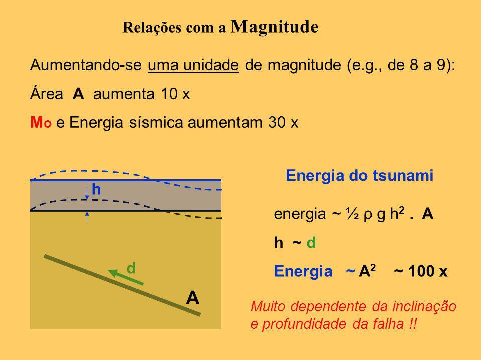 A Relações com a Magnitude