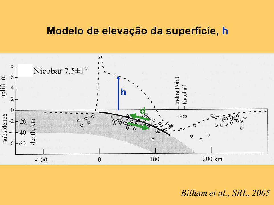 Modelo de elevação da superfície, h