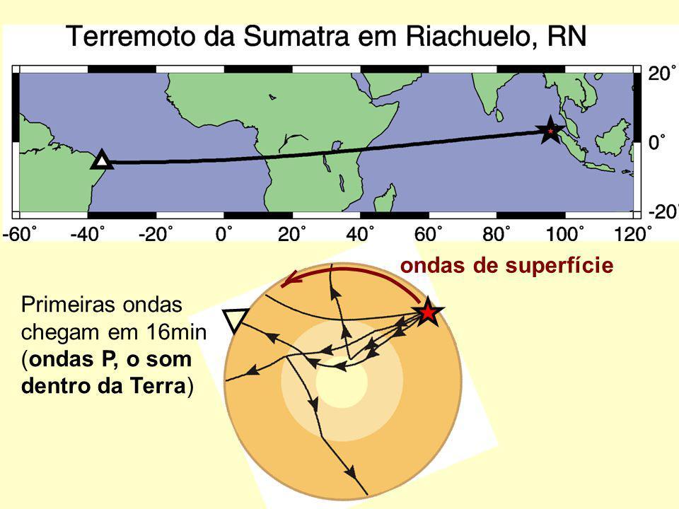 ondas de superfície Primeiras ondas chegam em 16min (ondas P, o som dentro da Terra)