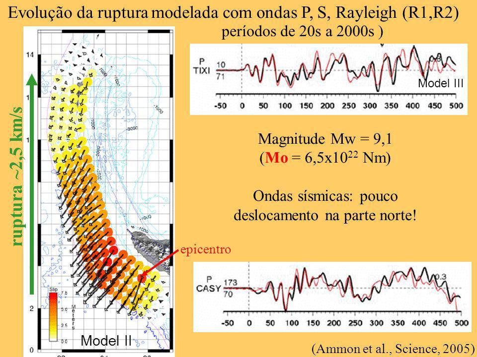 Evolução da ruptura modelada com ondas P, S, Rayleigh (R1,R2)