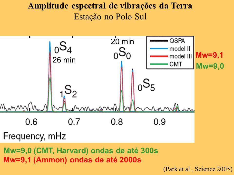 Amplitude espectral de vibrações da Terra