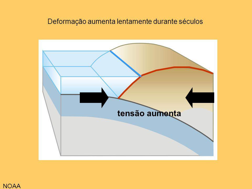 Deformação aumenta lentamente durante séculos