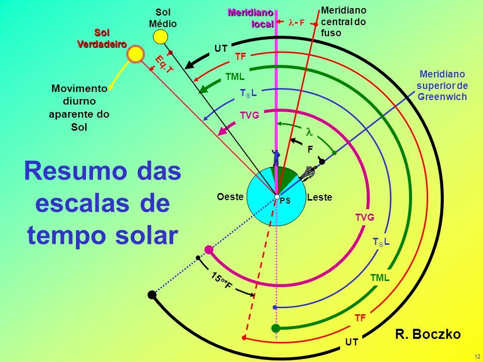 Resumo das escalas de tempo solar