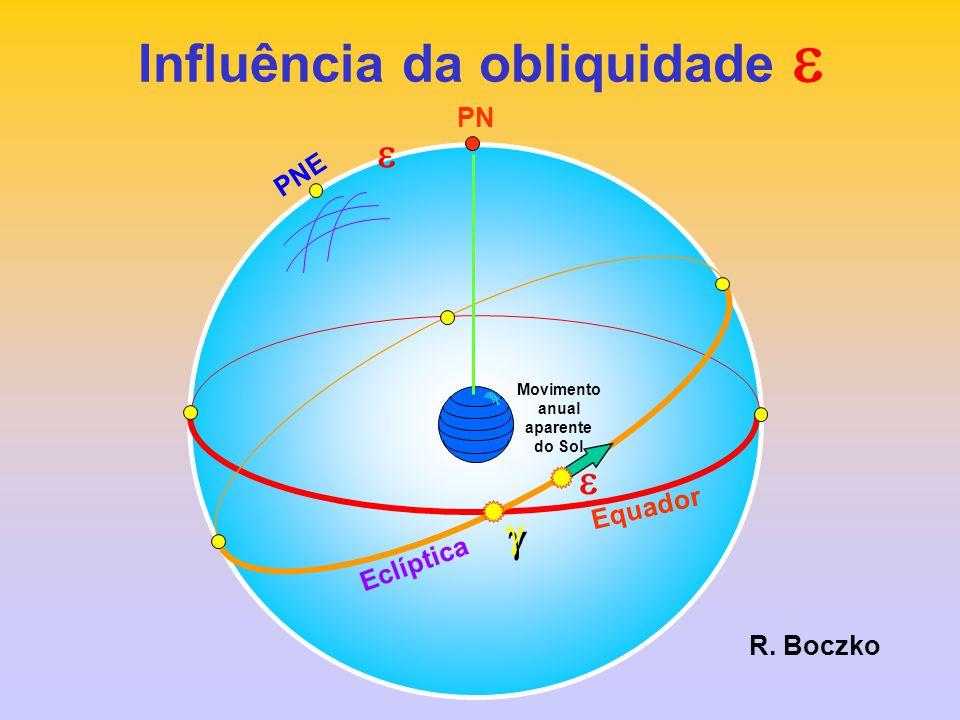 Influência da obliquidade e