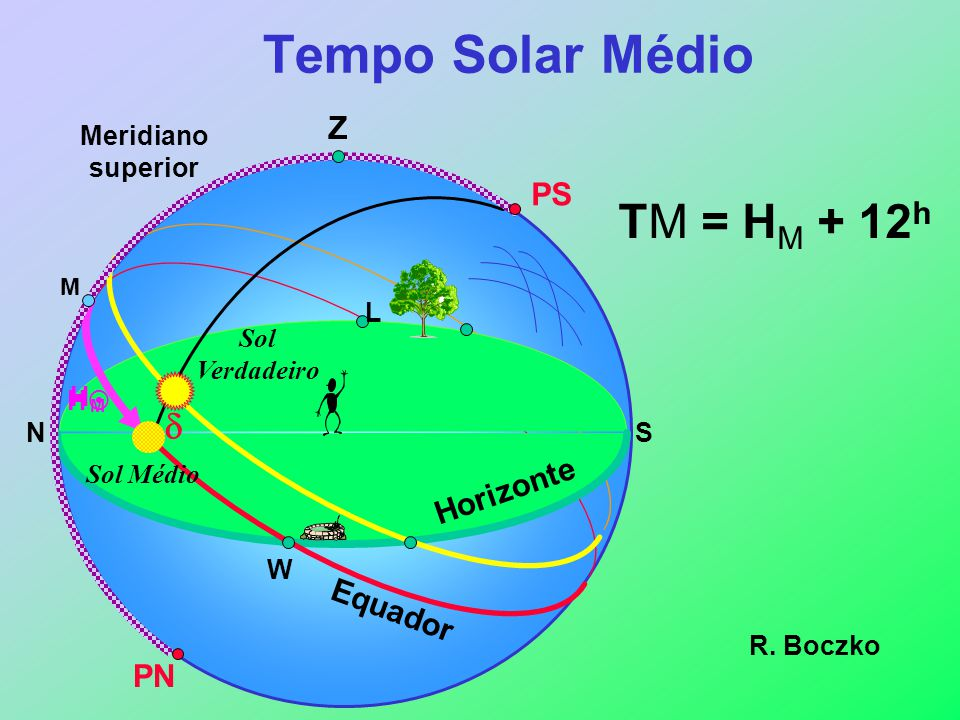 Tempo Solar Médio TM = HM + 12h d Z PS Horizonte Equador PN
