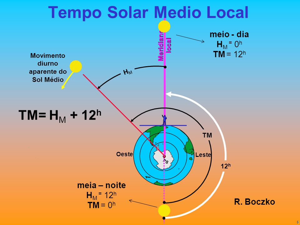 Tempo Solar Medio Local