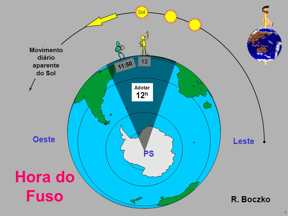 Hora do Fuso 12h Oeste Leste PS R. Boczko Movimento diário aparente