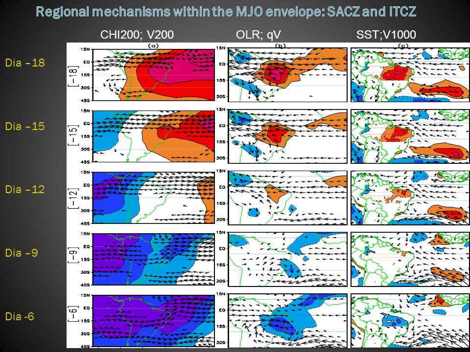 Regional mechanisms within the MJO envelope: SACZ and ITCZ