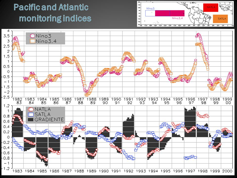 Pacific and Atlantic monitoring indices