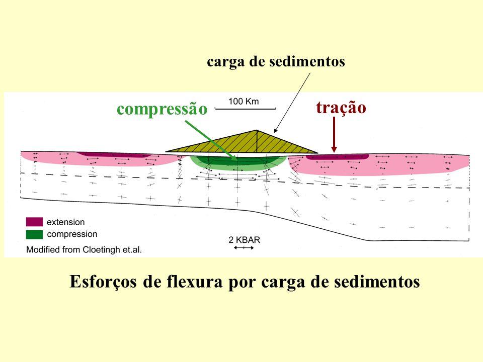 Esforços de flexura por carga de sedimentos