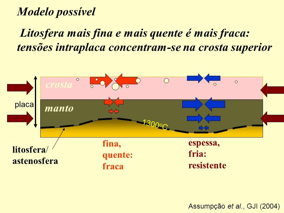 Modelo possível Litosfera mais fina e mais quente é mais fraca: tensões intraplaca concentram-se na crosta superior.