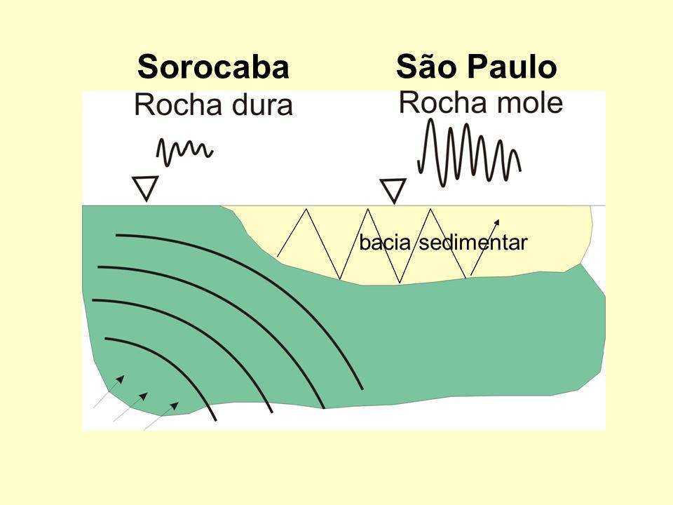 Sorocaba São Paulo bacia sedimentar