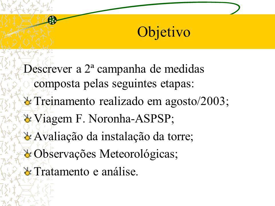Objetivo Descrever a 2ª campanha de medidas composta pelas seguintes etapas: Treinamento realizado em agosto/2003;