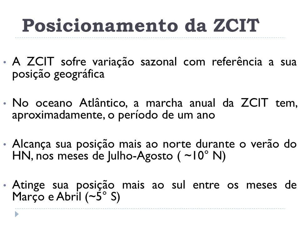 Posicionamento da ZCIT