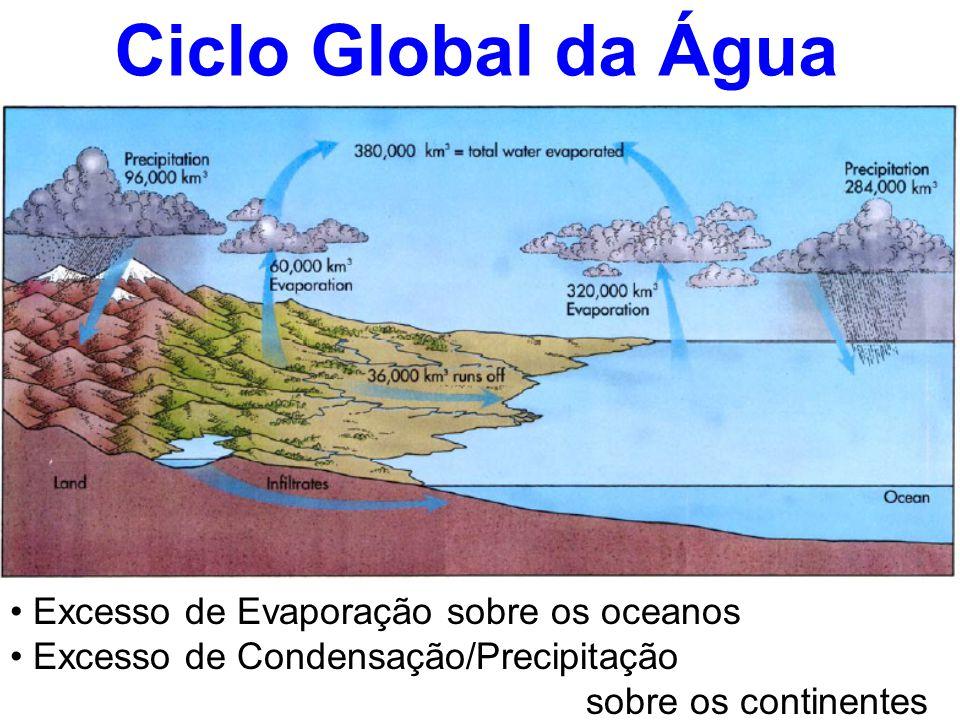 Ciclo Global da Água • Excesso de Evaporação sobre os oceanos