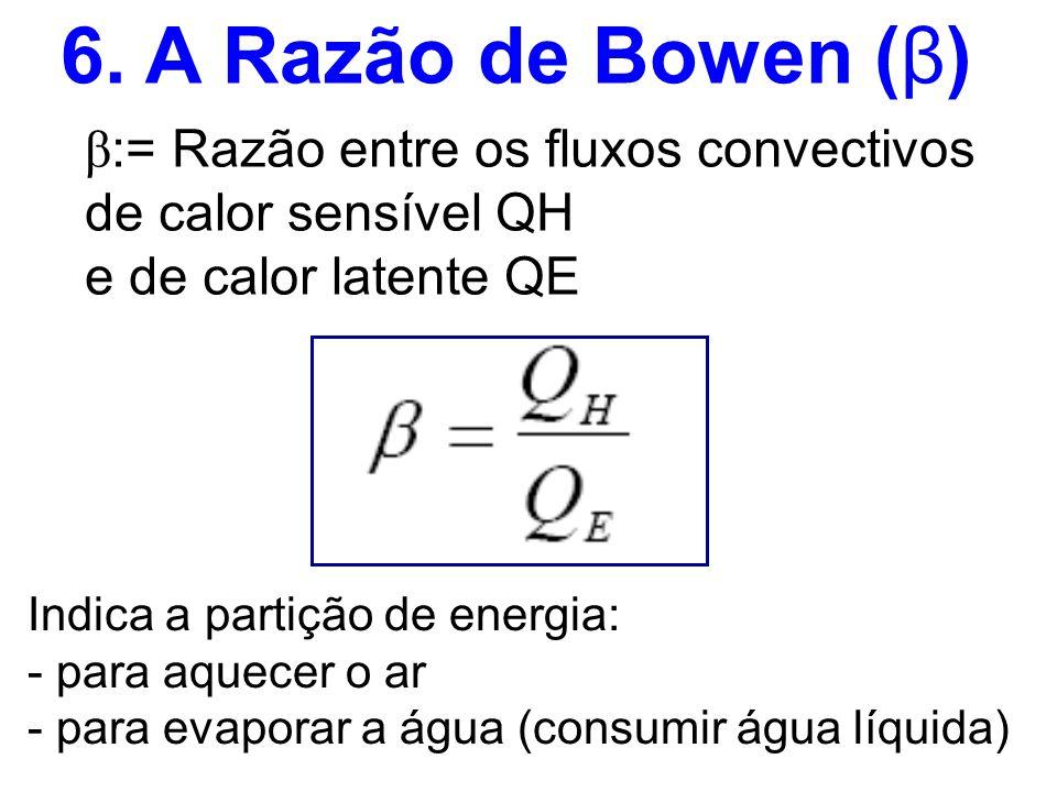 6. A Razão de Bowen (β) β:= Razão entre os fluxos convectivos