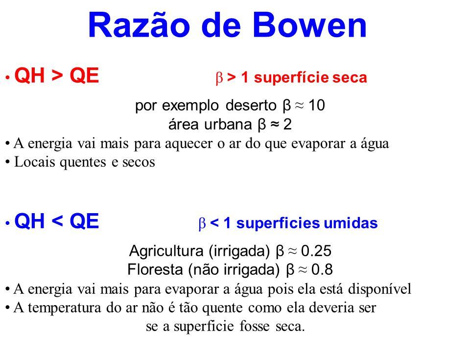 Razão de Bowen • QH > QE β > 1 superfície seca