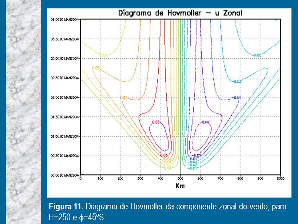 Figura 11. Diagrama de Hovmoller da componente zonal do vento, para H=250 e =45ºS.