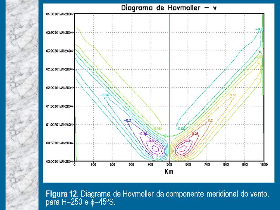 Figura 12. Diagrama de Hovmoller da componente meridional do vento, para H=250 e =45ºS.