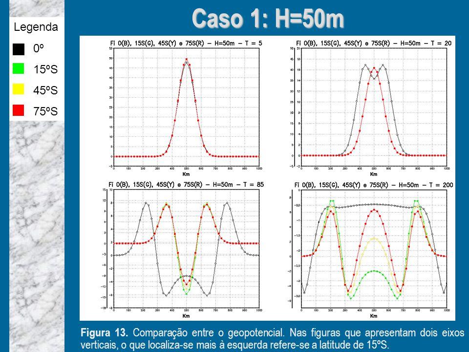 Caso 1: H=50m Legenda 0º 15ºS 45ºS 75ºS