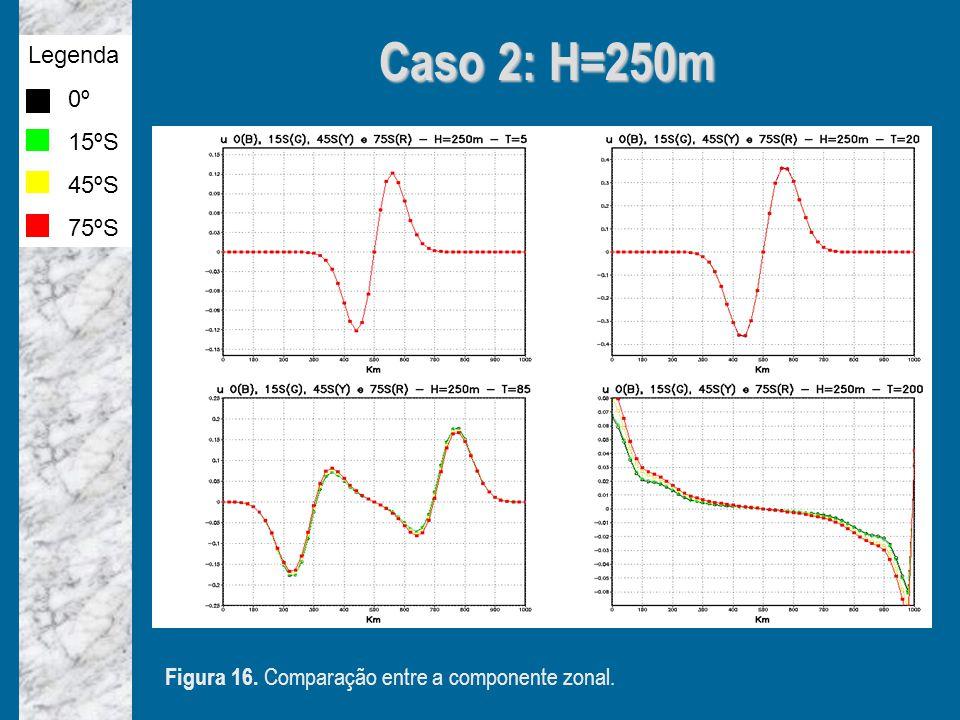Caso 2: H=250m Legenda 0º 15ºS 45ºS 75ºS