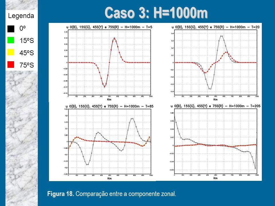 Caso 3: H=1000m Legenda 0º 15ºS 45ºS 75ºS