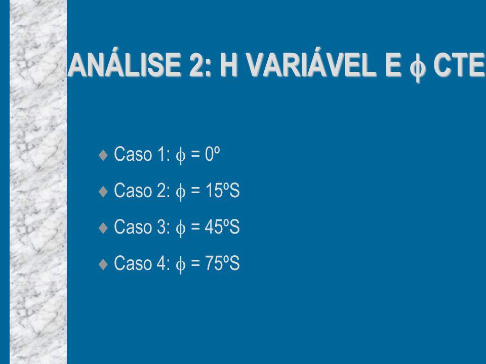 ANÁLISE 2: H VARIÁVEL E  CTE