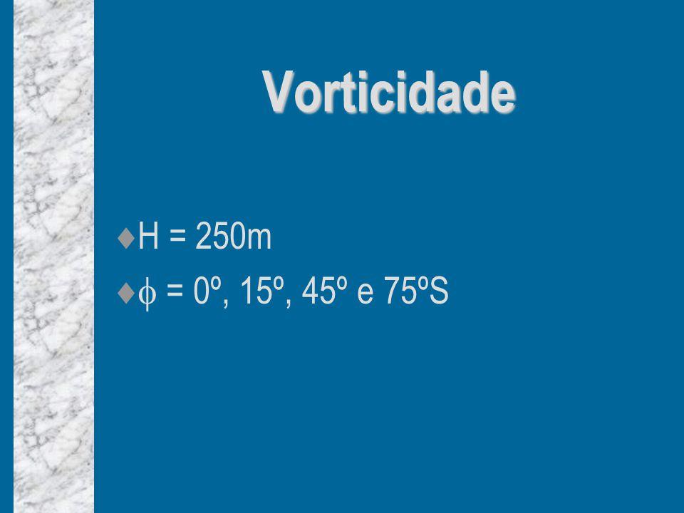 Vorticidade H = 250m  = 0º, 15º, 45º e 75ºS