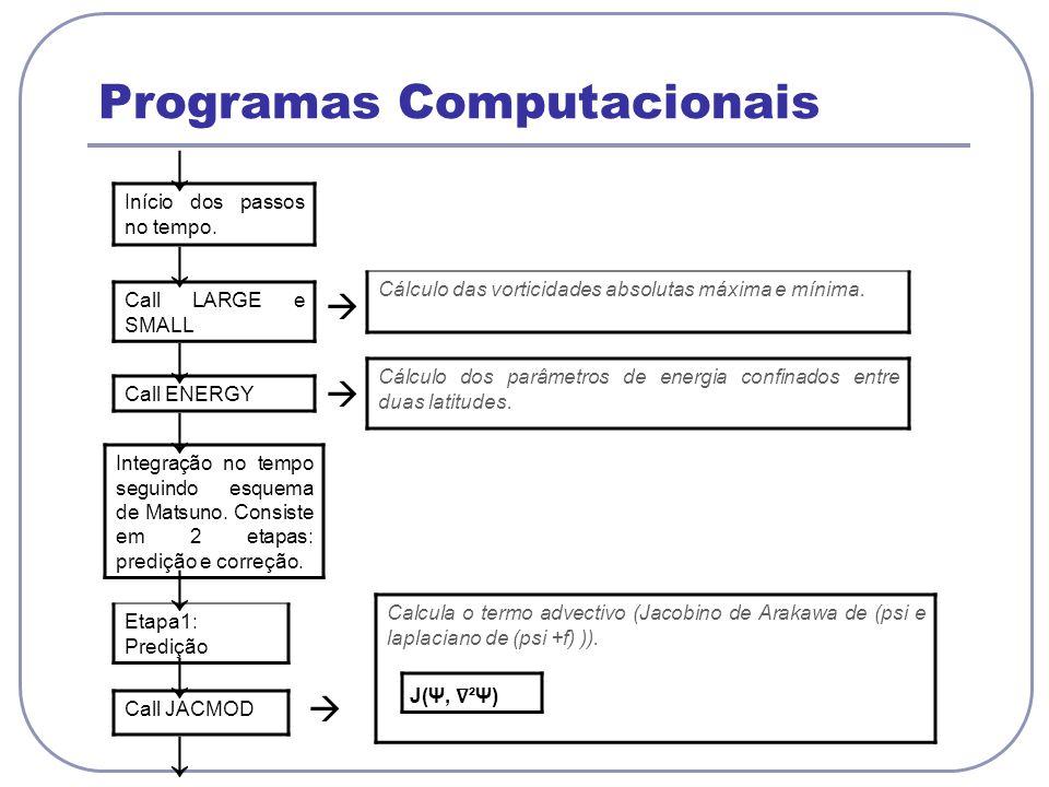 Programas Computacionais