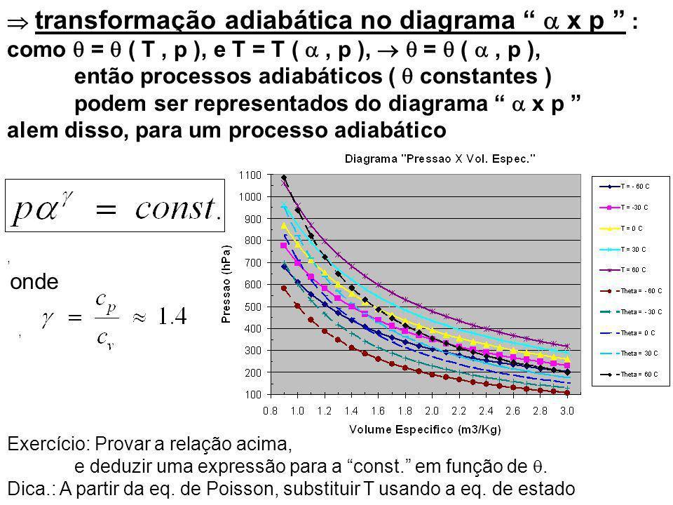  transformação adiabática no diagrama  x p :